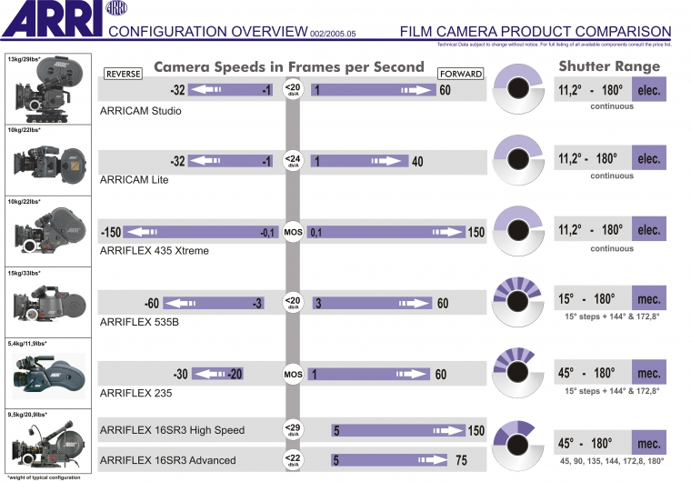 Tech Info Used Camera Market For Arri Aaton Zeiss Cooke Angenieux